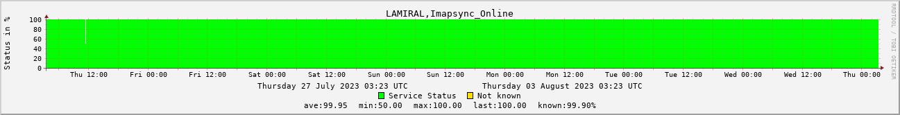Imapsync Online Status
